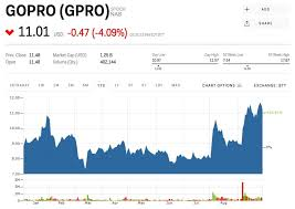 Gopro Stock Quote Magnificent GPRO Stock GOPRO Stock Price Today Markets Insider