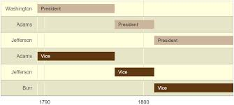 Sample Timelines Amazing Gantt Charts With R Stack Overflow