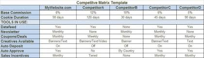 Competitive Matrix Template Size Up The Competition With A Matrix Marketing Land
