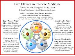 Chinese Medicine Five Elements Chart Food Temperature Dr Cindy Lizotte Elmwood Veterinary