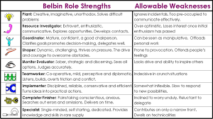culckamwii leadership in a changing world culc source specialised hiring 2006 the table shows strengths and allowable weaknesses