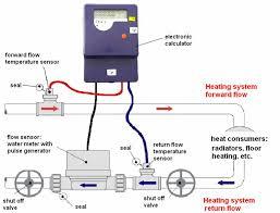 heat meter wiring diagram explore wiring diagram on the net • file heat meter installation schematic jpg gaseswiki rh gaseswiki com 200 amp meter base diagram meter base wiring diagram