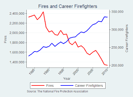 Houston Fire Department Salary Chart Firefighters Dont Fight Fires Marginal Revolution