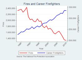 Firefighters Dont Fight Fires Marginal Revolution