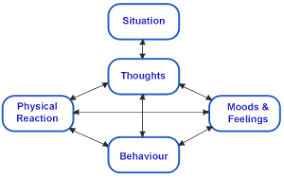 Cbt Behavior Chart Paul Mccarthy Counselling Specialising In Cognitive
