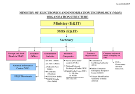 Flow Chart Of Parliament Of India Organization Chart Ministry Of Electronics And Information