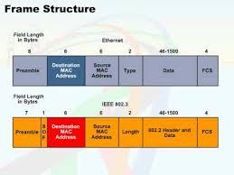 074 06 ethernet fram structure 05 frame structure