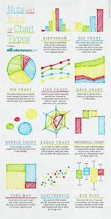 Nuts And Bolts Of Chart Graph Types Infographic