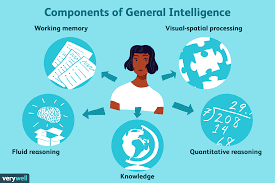 Stanford Binet Score Chart What Is General Intelligence G Factor