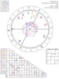 Albert Einstein Astrology Chart