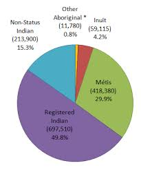 Canada Population Pie Chart Aboriginal Demographics From The 2011 National Household Survey