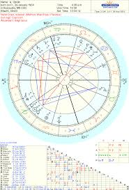 Oprah Winfrey Birth Chart The Life Force Of Oprah Winfrey Analysis Of Triplicity