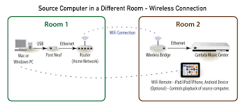 cantata music center r e s o l u t i o n a u d i o if a wired ethernet connection isn t practical a ldquowireless bridgerdquo can be added to allow the network information to travel wirelessly to the listening