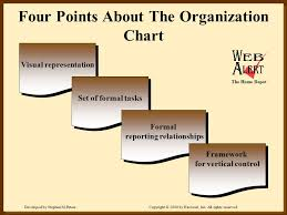 Fundamentals Of Organizing Ppt Video Online Download