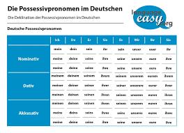 German Pronouns Chart German Possessive Pronouns At Language Easy Org