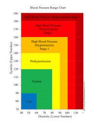 Blood Pressure Levels Chart Bp Chart Health Blood Pressure Symptoms Blood Pressure
