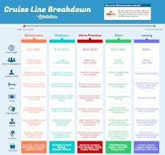 Caribbean Islands Comparison Chart Cruise Line Chart By Category Cruise Travel Cheap Cruises
