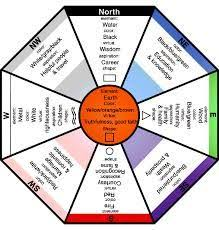 Vastu Colour Chart Ravi Prasad Raviastrologerk On Pinterest