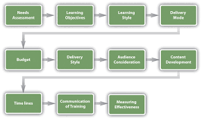 8.4 Designing A Training Program | Human Resource Management