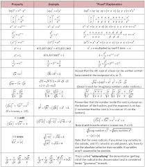 exponent rules radical rules rationalizing fractions denominators math