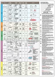 Free Gd T Symbols Chart 2019