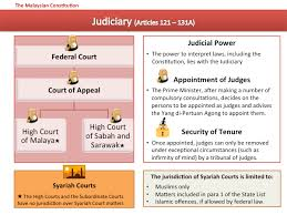 Malaysian Government Structure Chart Constitution Of Malaysia Wikiwand