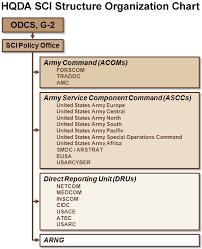 Netcom Org Chart Methodical Army Netcom Organization Chart 2019