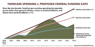 Comparing Tenncare Spending Growth To The Caps Proposed By