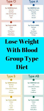 weight group lose weight with blood group type diet