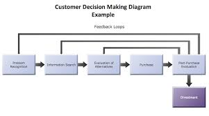 Decision Making Charts And Diagrams Conceptdraw Samples Marketing Flowcharts And Process