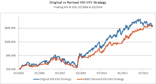 Vix Vxv Ratio Chart Vix Mores Vix Vxv Ratio Volatility Made Simple