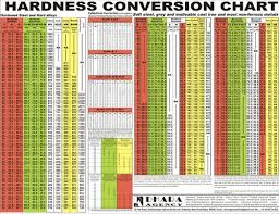Rc Hardness Chart Hardness Conversion Chart