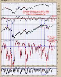 Nysi Chart Tim Ord Blog Where Is The Stock Market Heading Talkmarkets