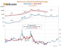 Bitcoin Price 2012 Chart