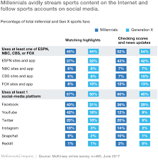 We Are Wrong About Millennial Sports Fans Mckinsey