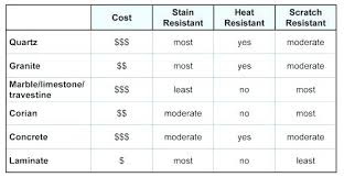 countertop options and cost kitchen comparison chart