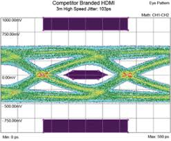 qed performance hdmi the eye diagram above demonstrates that a competitor s 3m hdmi cable narrowly passes the test and exhibits up to 103 pico seconds ps of jitter