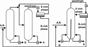 Azeotropic Distillation With Entrainer In A Two Column