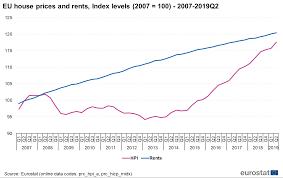 Hpi Index Chart Housing Price Statistics House Price Index Statistics