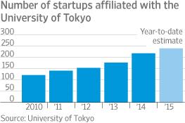 Japan's Top University Embraces Silicon Valley Spirit - Wsj