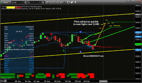 3 Day Gold Chart Gold And Silver Advance Setup Shows New Highs Are Imminent