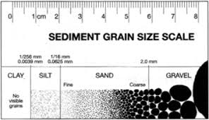 Wentworth Grain Size Chart Sedimentary Rock Textures