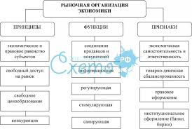 Виды организаций в рыночной экономике Курсовая работа т Читать  Виды организаций в рыночной экономике курсовая