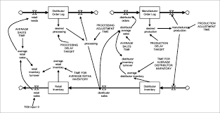 Stock And Flow Diagram Of The Dmi Model For The Particular