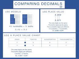Math Anchor Charts Math Anchor Charts Anchor Charts Math