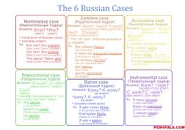 Chuff Chart Download Russian Cases In Simple Words With Visual Sheets Charts