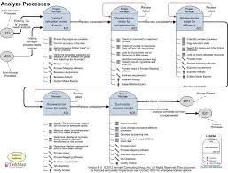 Lean Process Mapping Threeroses Us