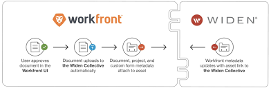Is There An Integration With Workfront Widen Collective Support