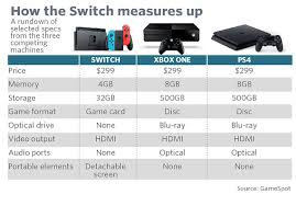 The Nintendo Switch Launch In Many Charts Nintendoswitch