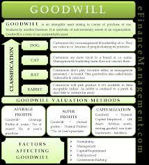 Goodwill Classes Cat Dog Rat Rabbit Valuation